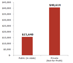 Comparison chart - Public $14,292, Private $37,768