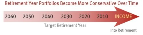 Retirement Year Portfolios become more conservative over time